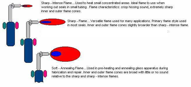 The Scientific Glassblowing Learning Center: Tutorial Lesson 5
